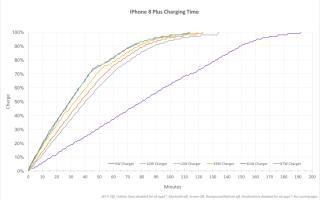 Всё о быстрой зарядке iPhone 8, iPhone X, iPhone XS и iPhone XR