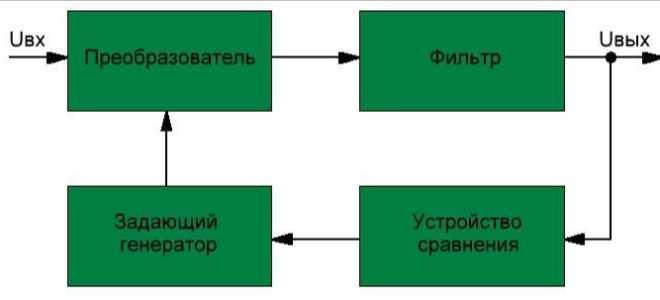 ШИМ стабилизаторы постоянного напряжения и тока