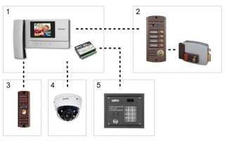 Как выбрать лучший дверной звонок: лучшие проводные и беспроводные системы и особенности их применения