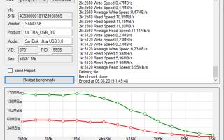 Обзор SanDisk Ultra Dual Drive m3.0