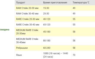 Данные температур и времени готовки по технологии Sous-Vide (Су-Вид)