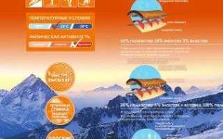 Рейтинг лучшего термобелья — ТОП-9