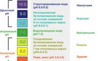 pH-метр — прибор для определения кислотности среды