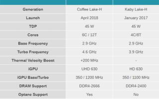 Новинки 8 поколения: больше ядер, меньше потребление