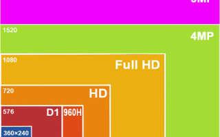 Выбор камеры: разрешение, мегапиксели, тв-линии