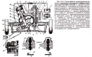 Механическая блокировка на МТЗ 80 своими руками