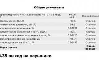 Тест ЦАПа/усилителя для наушников Topping DX7s: базовые потребности