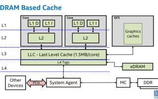 Intel Broadwell Xeon E3-1200 v4 — все что надо знать про новую линейку Xeon и eDRAM