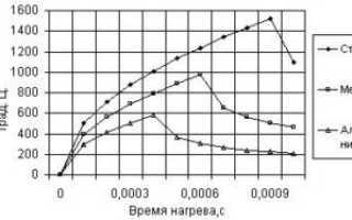 Конденсаторная точечная сварка – кратковременные импульсы в металле малой толщины