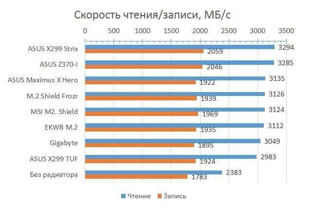 SSS_Heatsink_SSD_Speed.jpg