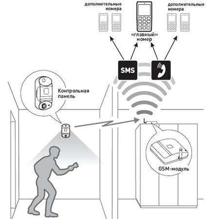 princip-raboty-signalizatsii-gsm.jpg