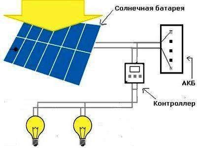 svetilniki-na-solnechnyh-batarejah-dlja-dachi-i-sada-10-sovetov-po-vyboru-1.jpg