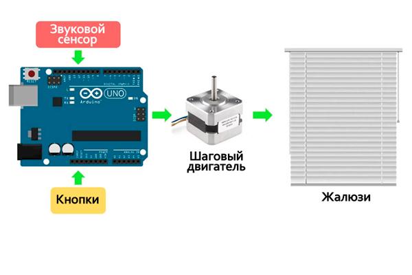 avtomaticheskie-zhalyuzi-komponenti-dlya-ustanovki.png