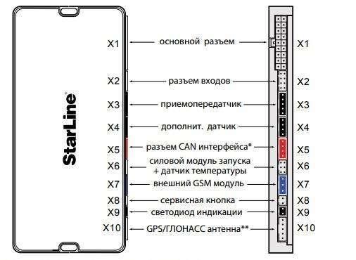 naznachenie-razemov-osnovnogo-modulja.jpg