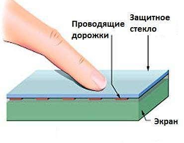 emkostnyi-touch-screen.jpg