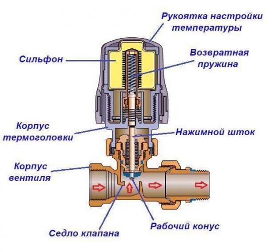ustrojstvo-termostaticheskogo-klapana.jpg