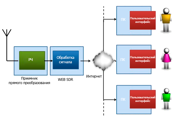 websdr_diagram.png