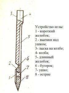 строение-машинной-иглы-225x300.jpg