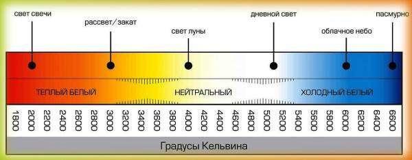TSvetovaya-temperatura-lamp-600x234.jpg