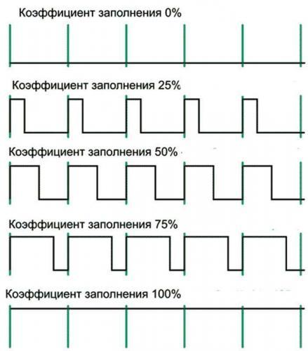 ШИМ модуляция