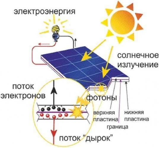 princip-raboty-solnechnoy-batarei-4.jpg