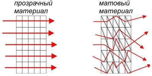 prozrachniy-i-matoviy-material.jpg