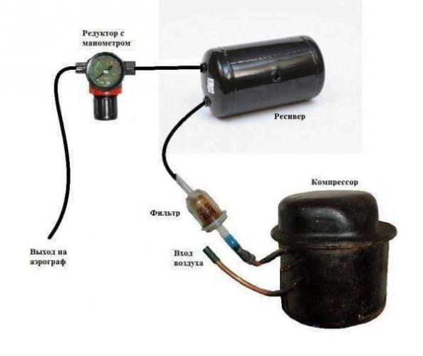 samodelnyj-kompressor-600x505.jpg