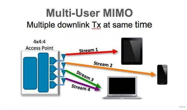 Что такое MU-MIMO: простой рассказ о сложной технологии