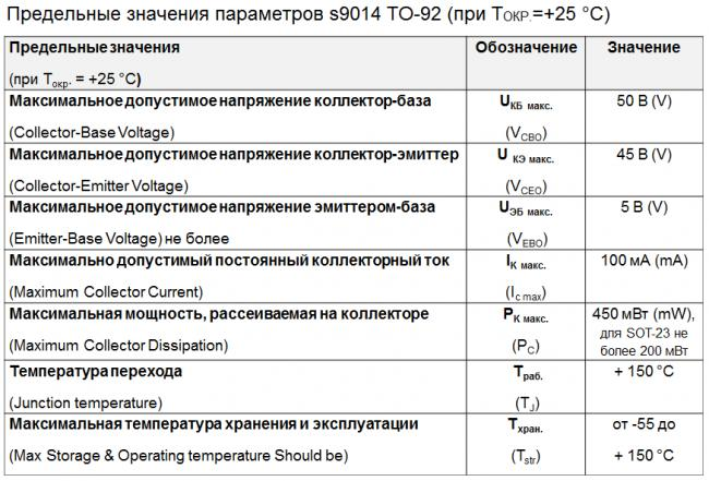 Maximum-rating-s9014-to-92.png