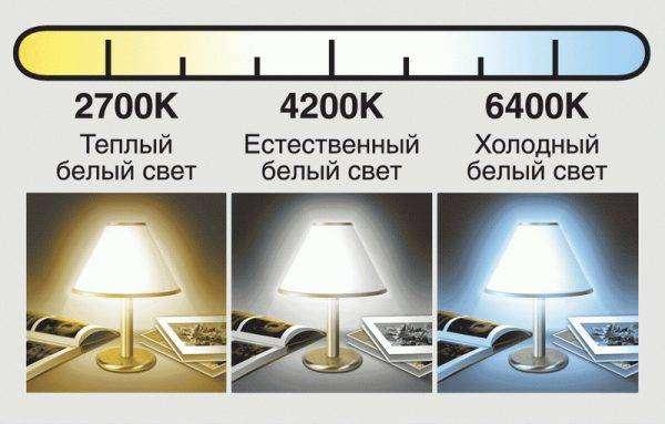 cvetovaya-temperatura-svetodiodnyx-lamp-600x383.jpg