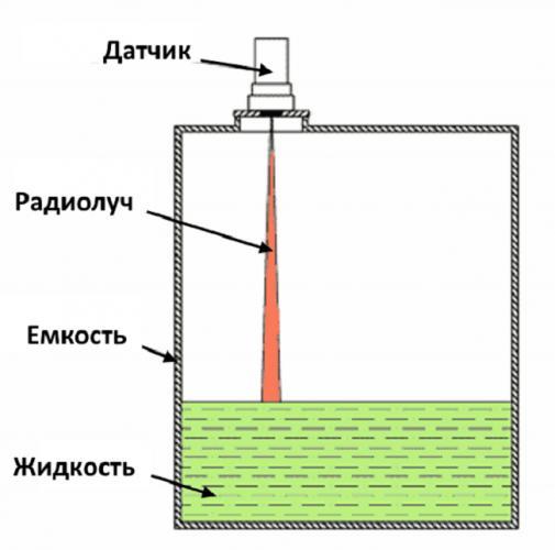 izmerenie-urovnya-radarnym-datchikom-min.png