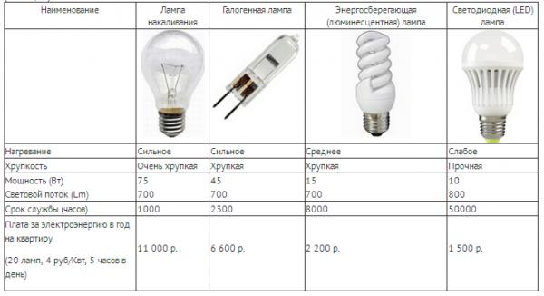 xarakteristiki-razlichnyx-tipov-lamp-600x326.png