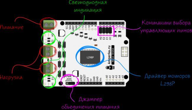 %D0%BF%D1%80%D0%BE%D0%B4%D1%83%D0%BA%D1%82%D1%8B:arduino-motor-shield:arduino-motor-shield_annotation.png