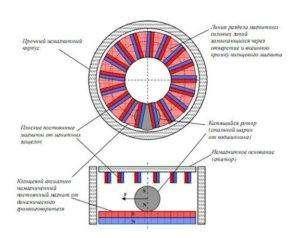 ystrojstvo-magnitnogo-dvigatelya-300x238.jpg