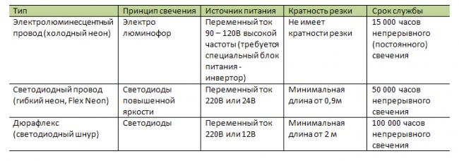 tab_sravnenie_sv_provodov.png