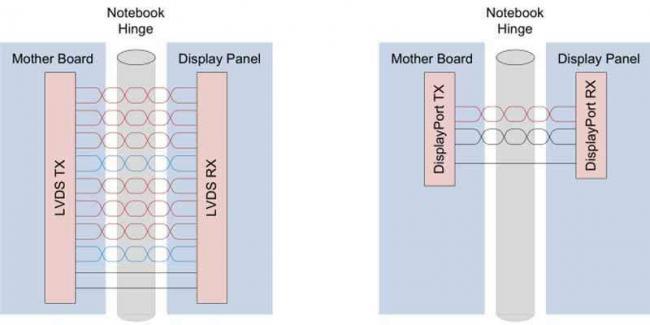 lvds_vs_edp_video_signal.jpg