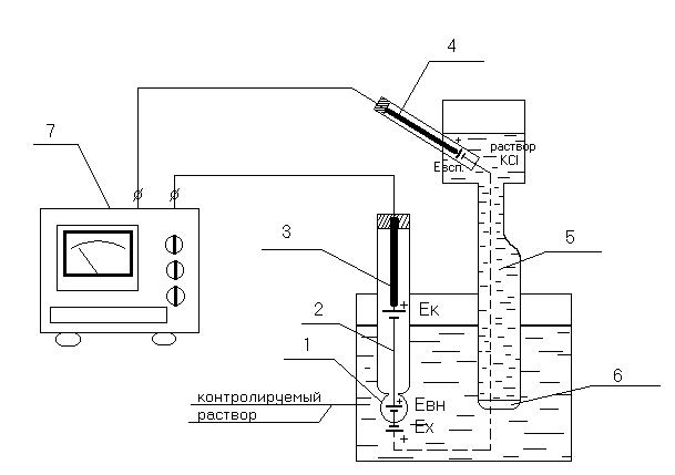 Схема-измерения-величины-рН-раствора.png