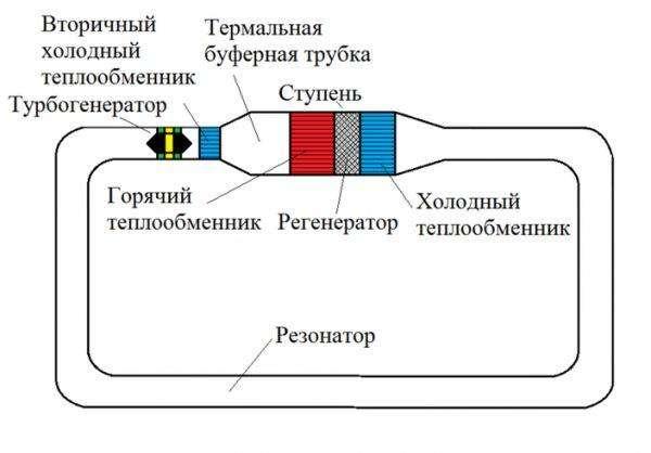 prostoy-termoakusticheskiy-dvigatel-1.jpg