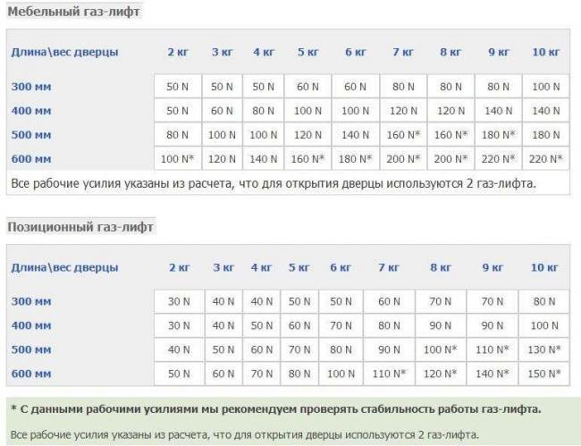 Tablitsa-podbora-gazovogo-amortizatora.jpg