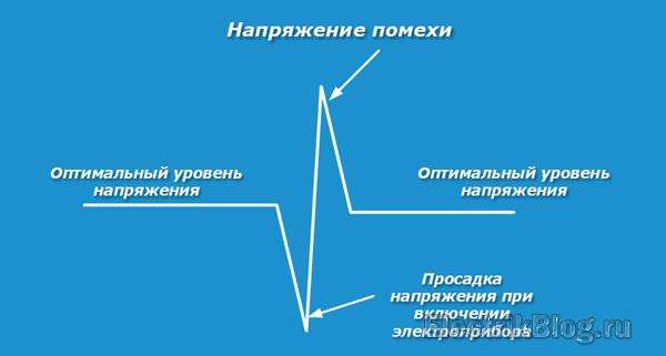 napryazhenie-pomehi.png