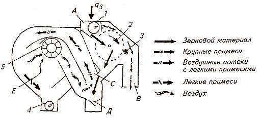 Схема рабочего процесса машины МПО-50С для предварительной очистки зерна