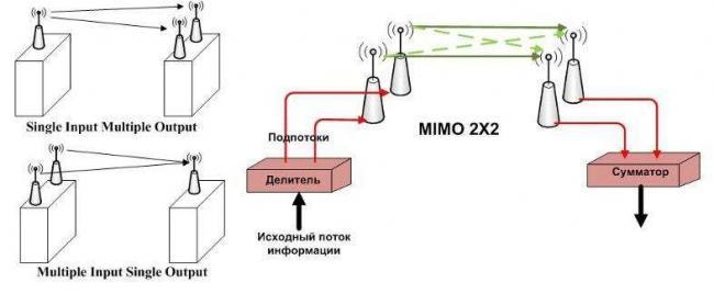 Как работают антенны на передаче и приеме сигнала