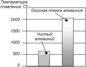 temperatura-plavleniya-alyuminiya-350x273.jpg