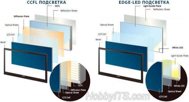 princip-raboty-ustrojstvo-led-televizora-img2.jpg