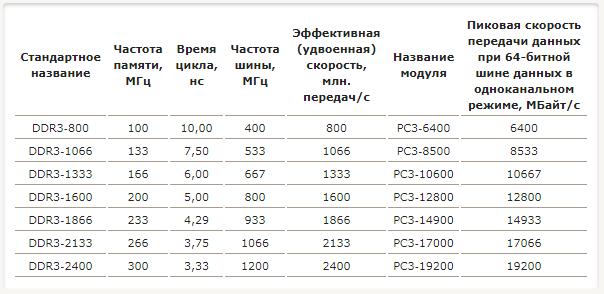 tablichka-s-kharakteristikami-ddr3.png