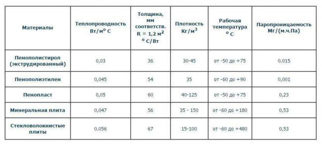 Характеристики-теплоизоляционных-материалов.jpg