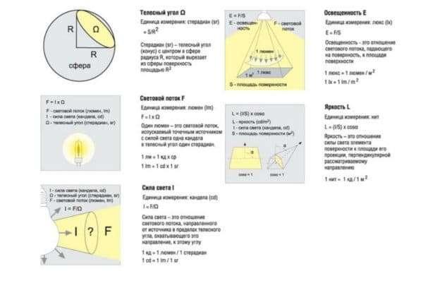 Osnovnie-harakteristiki-lampi-600x408.jpg