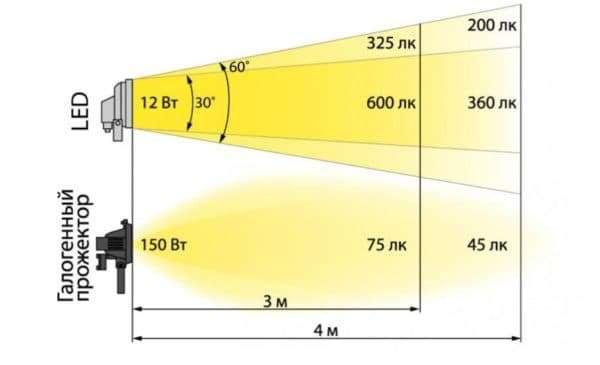 Sravnenie-galogennogo-i-diodnogo-projektora-600x365.jpg