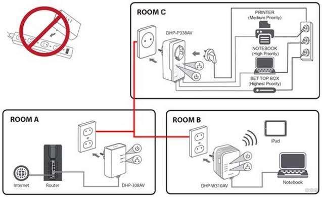 PowerLine адаптер: что это такое, HomePlug AV2, обзор сетевых адаптеров