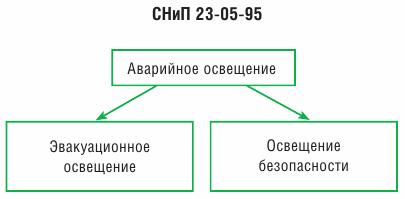 vidy-avariynogo-osvescheniya.png